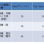 WHOでの騒音のガイドライン値③(安眠編つづき)(第14号)