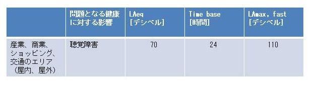 耳栓ブログ|WHOガイドライン表 ショッピング・モール 日本語
